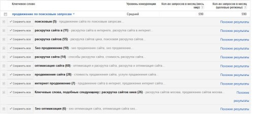 ключевые запросы в GoogleAdWords