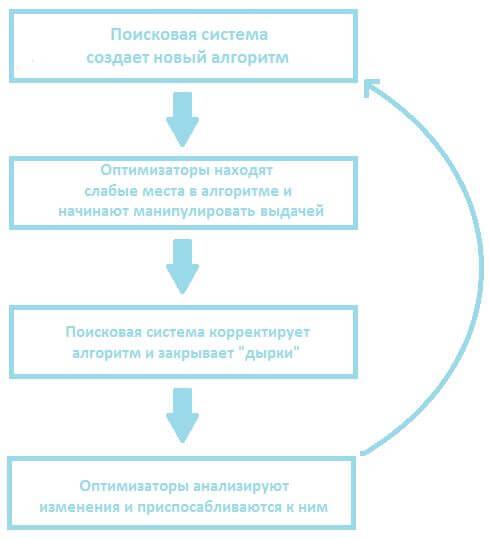 """""""Тенденции развития поисковых систем"""""""