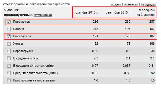 Статистика сайта по месяцам