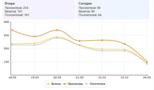 Эй, Яндекс, ты что - уснул?