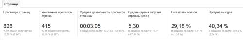 """Сервис статистики"" Google Analytics"