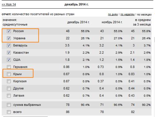 Странная аналитика LiveInternet  или чей же Крым сейчас