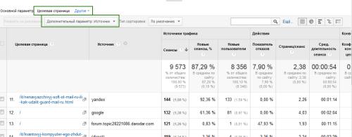"""""""Дополнительный параметр"""" Google Analytics"""