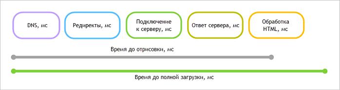 схема времени загрузки страниц сайта в браузерах
