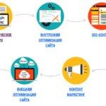 Компания Almaweb предлагает эфекетивные средства для раскрутки и продвижения сайтов