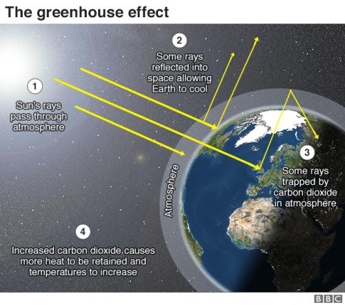 парниковый эффект