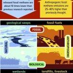 Исследователи считают, что выбросы метана людьми крайне недооценены