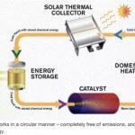 Обнаружено жидкое топливо, способное сохранять солнечную энергию 18 лет