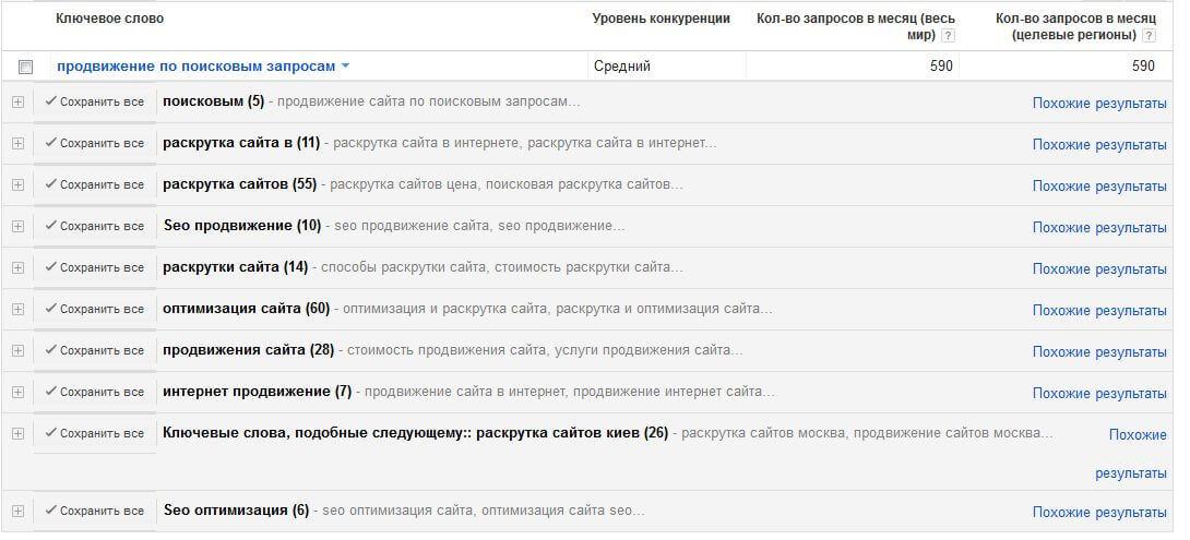 ключевые запросы в GoogleAdWords