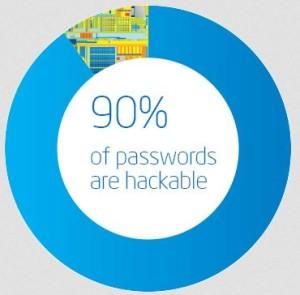 проверка надежности паролей