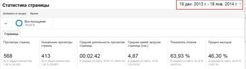 Статистика страниц от Google Analytics 1