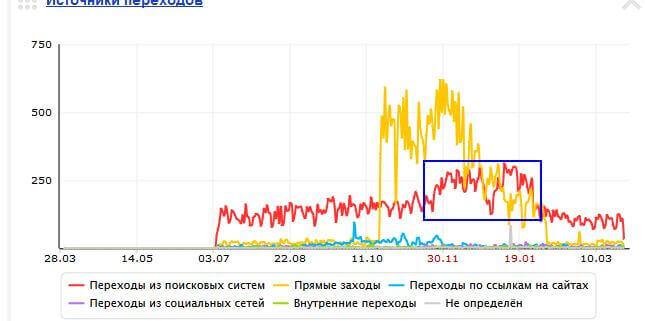 Как ПС Яндекс и Google реагируют на накрутку трафика