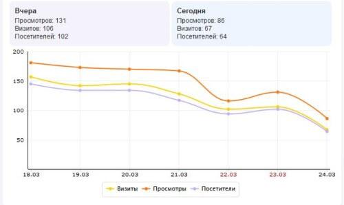 график посещаемости в ЯндексюМетрике