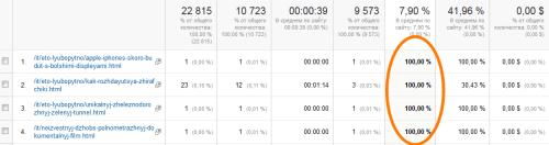 таблицы преоразуются и в первых строчках отразятся те страницы, показатель отказов наиболее высокий