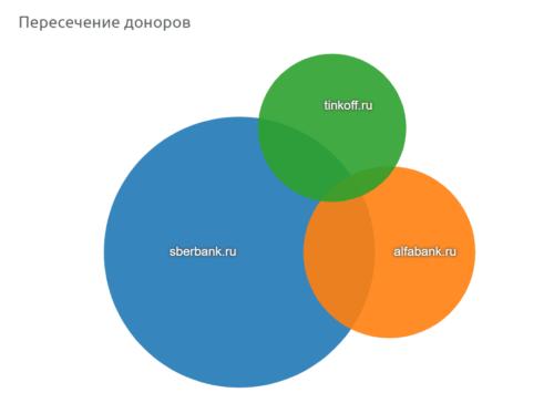 график-пересечения