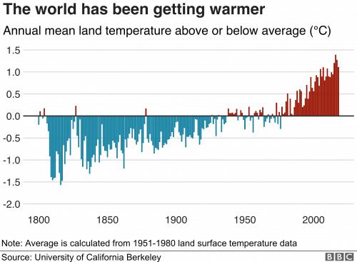 глобальная температура