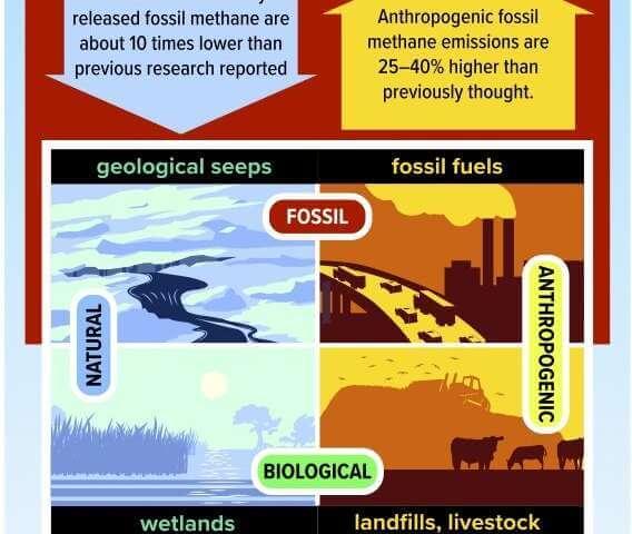 метан-выбросы