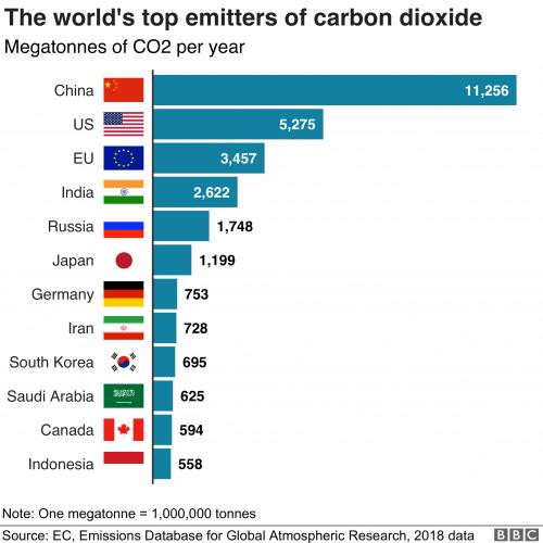 общие выбросы