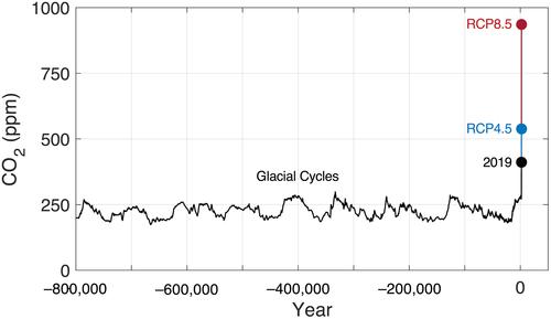 уровень ppm - график изменения